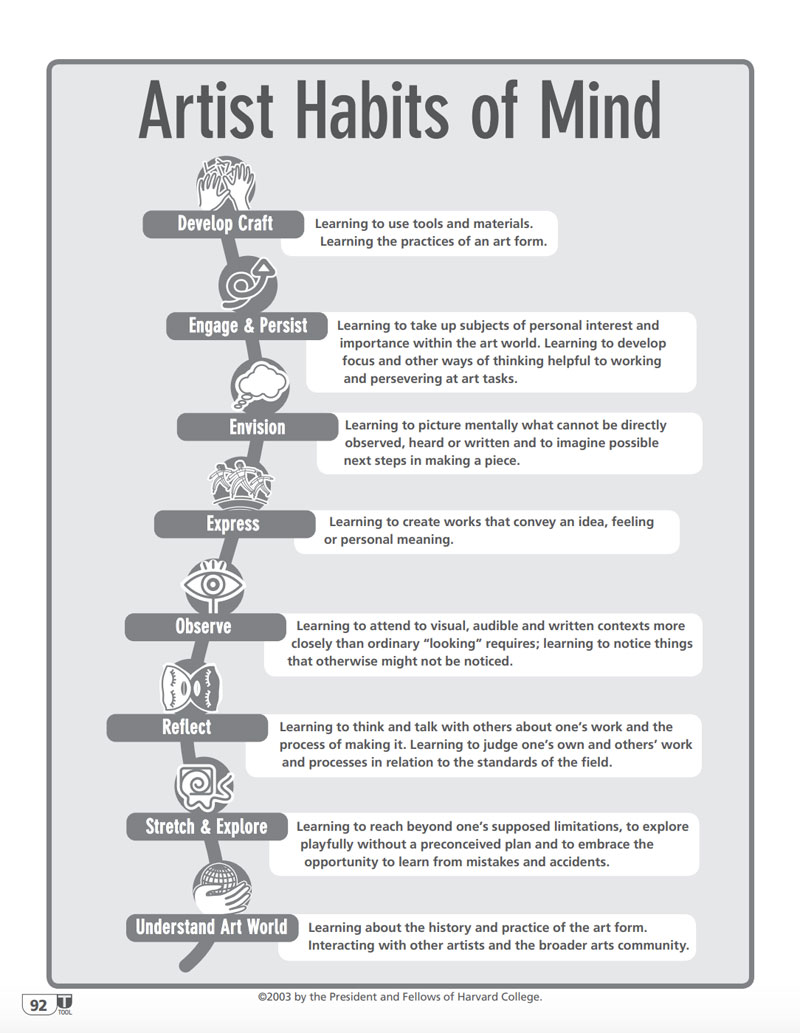 Artists Habits of Mind